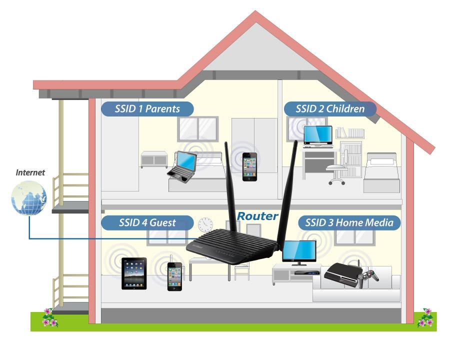 Edimax Wireless Routers N300 5 In 1 N300 Wi Fi