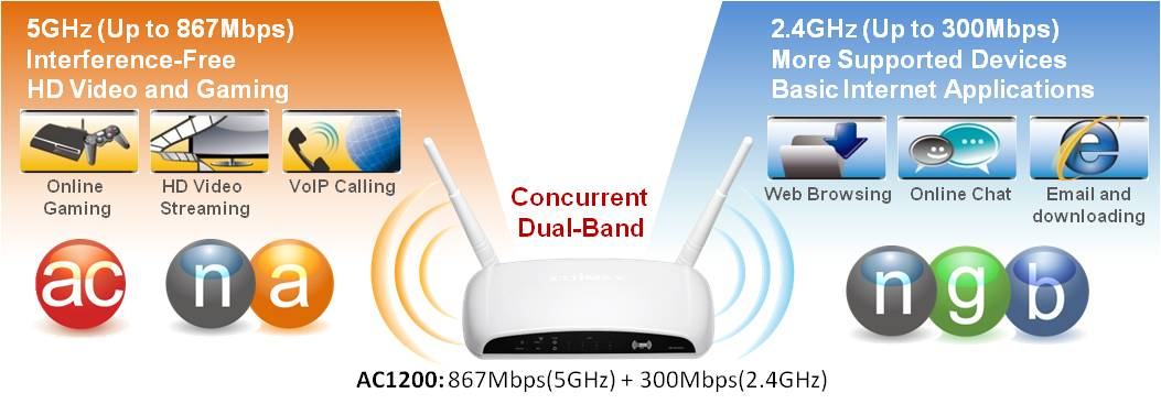 BR-6478AC 11ac gigabit Wi-Fi router, Concurrent Dual-Band Wi-Fi & Gigabit Ethernet Connectivity