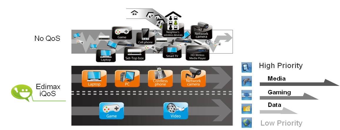 BR-6478AC 11ac gigabit Wi-Fi router, Edimax Revolutionary iQoS