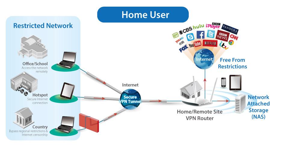 edimax - wireless routers - ac1200 - ac1200 gigabit dual ... wi fi vpn network diagram