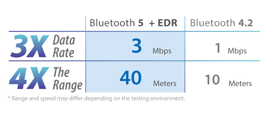 Edimax BT-8500 Bluetooth 5.0 Wireless USB Adapter, Performance 3X data rate, 4X indoor range, BQB Certified
