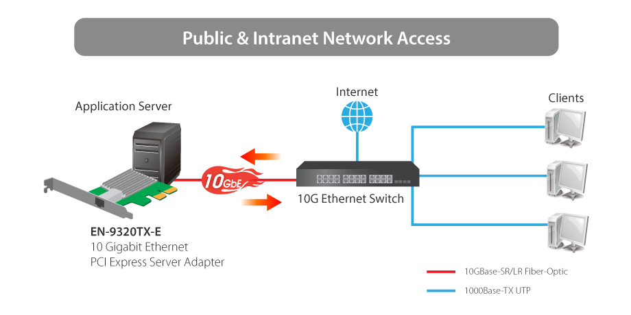 10 Gigabit Ethernet PCI Express Server Adapter - EDIMAX