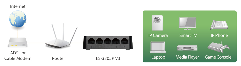Edimax 5-Port Fast Ethernet Desktop Switch ES-3305P_V3 application diagram