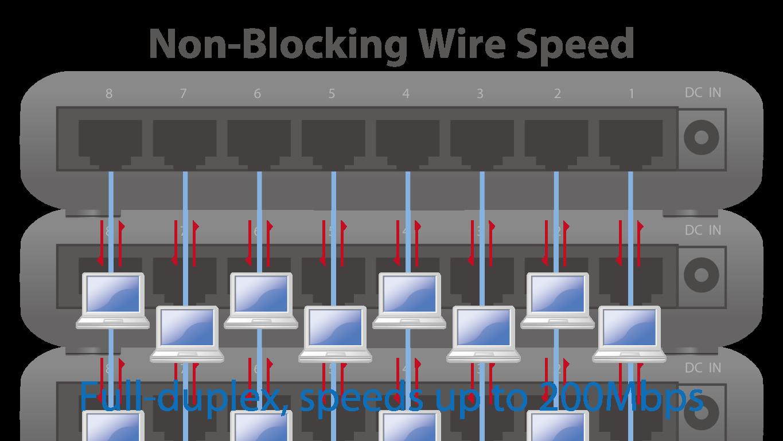 Non-Blocking Wire Speed