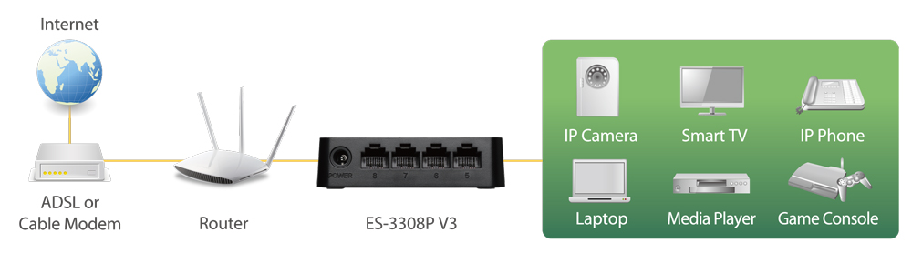 Edimax 8-Port Fast Ethernet Desktop Switch ES-3308P_V3 application diagram