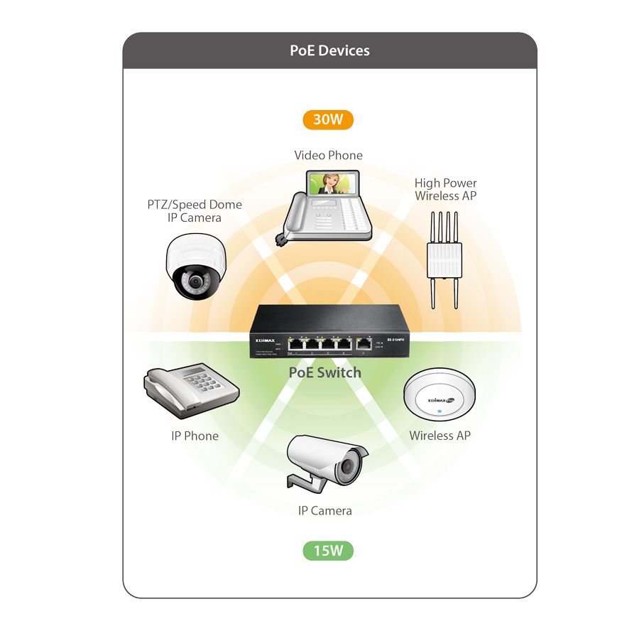 Edimax Switches Poe 5 Port Fast Ethernet Switch With 4 Ports Power Over Wiring Diagram Ip Camera Es 5104ph