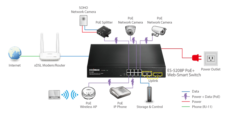 ES-5208P 8-Port Fast Ethernet PoE+ with 2 Gigabit Combo Ports Web Smart Switch application diagram