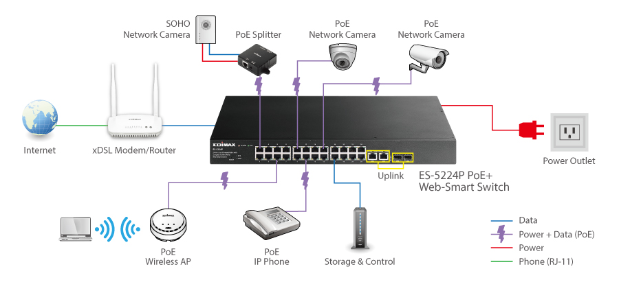 Edimax ES-5224P 24-Port Fast Ethernet PoE+ with 2 Gigabit Combo Ports Web-Smart Switch application diagram