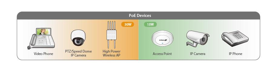 Edimax Pro ES-5424P Long Range 24-Port Fast Ethernet PoE+ Web Smart Switch with 4 RJ45/SFP Combo Ports PoE devices