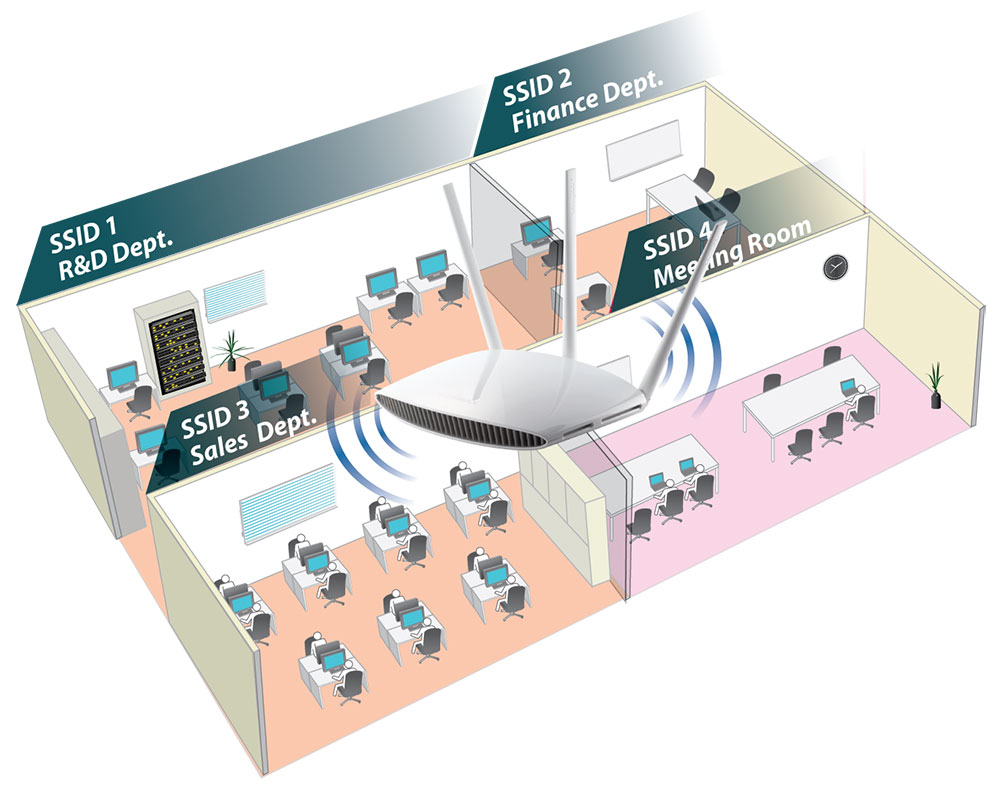 Edimax EW-7208APC AC750 Multi-Function Dual-Band Access Point / Range Extender, multiple SSIDs
