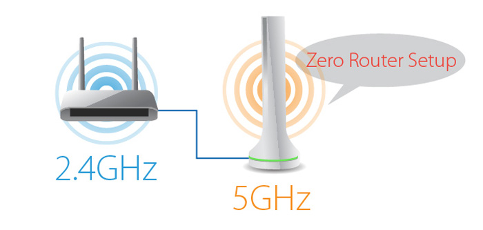 AC450 5GHz Add-On Station,Access Point/Wi-Fi Bridge, Upgrade Your Router to High-Speed 11ac Wi-Fi, Plug & Play, Hassle-Free Setup