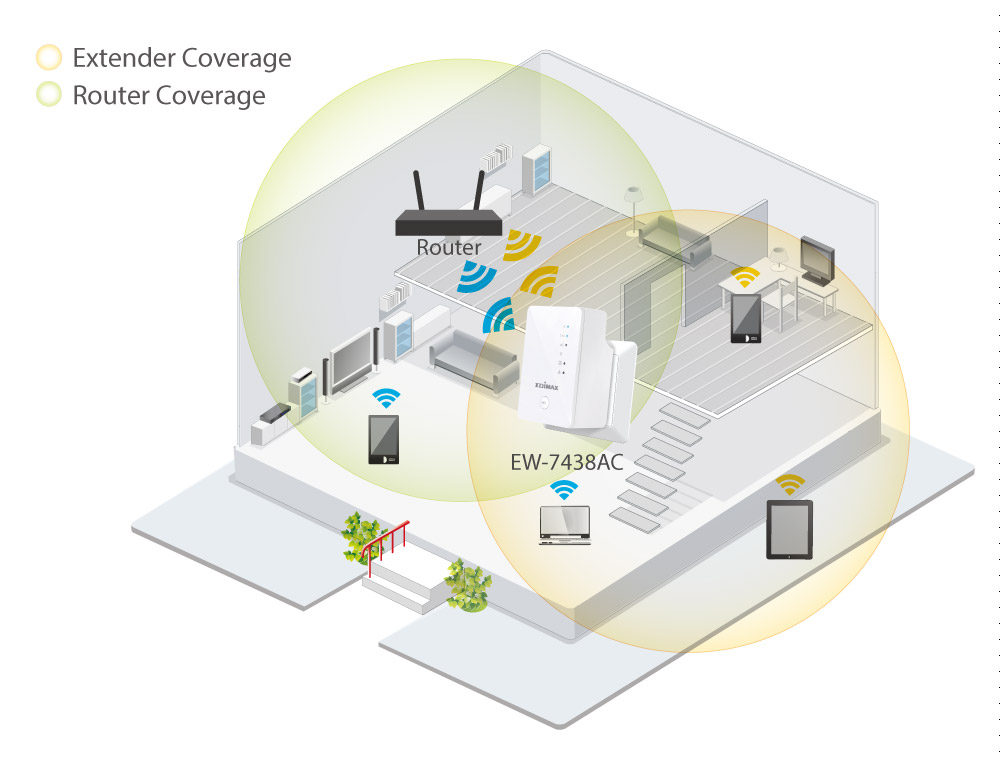 Edimax EW-7438AC Smart AC750 Wi-Fi Extender, Access Point, Wi-Fi Bridge,Universal Compatibility, Green Wi-Fi Power Switch, application diagram, extend Wi-Fi Coverage