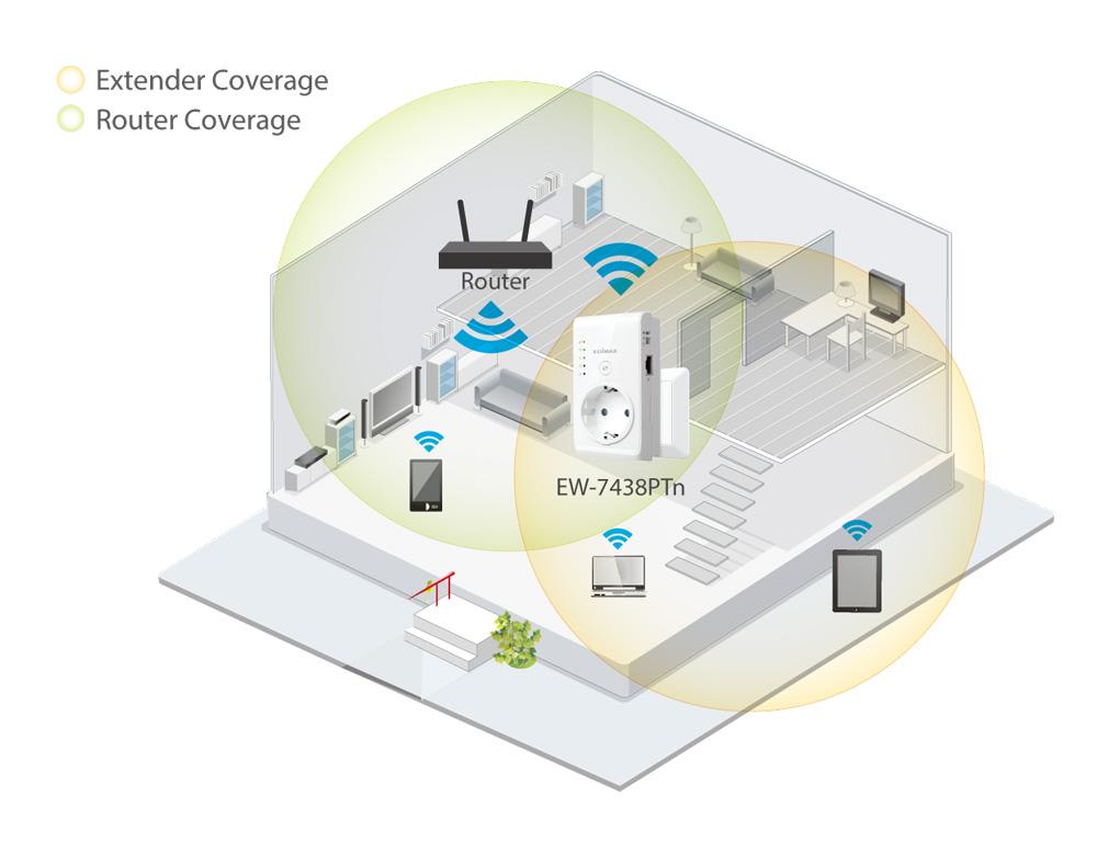 Smart N300 Pass-Through Wi-Fi Extender/Access Point/Wi-Fi Bridge, application diagram