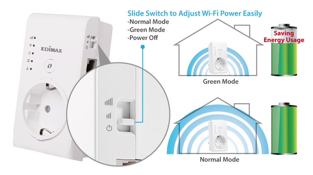Smart N300 Pass-Through Wi-Fi Extender/Access Point/Wi-Fi Bridge, green Wi-Fi transmit power switch