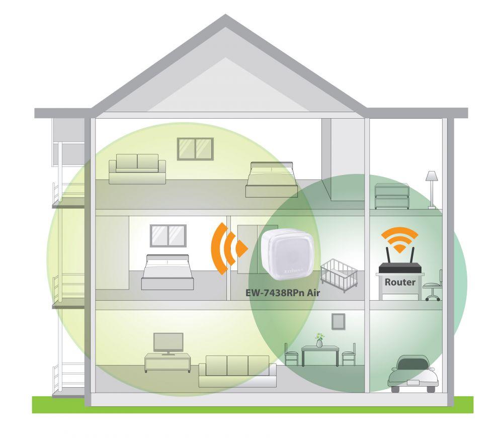 EDIMAX WiFi Range Extenders N300 N300 Smart WiFi Extender