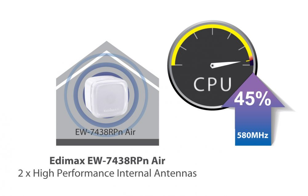 Edimax N300 Smart Wi-Fi Extender with EdiRange App EW-7438RPn_Air_better_performance.jpg