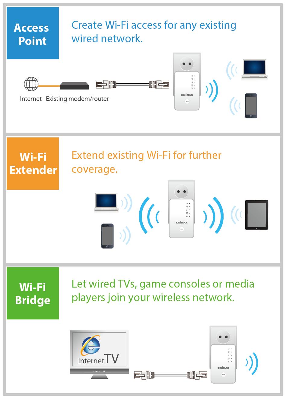 Edimax EW-7438RPn Mini Wi-Fi Range Extender, 3-in-1 application diagram