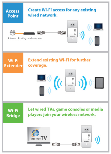 Edimax EW-7438RPn Mini Wi-Fi Range Extender, 3-in-1 application diagram