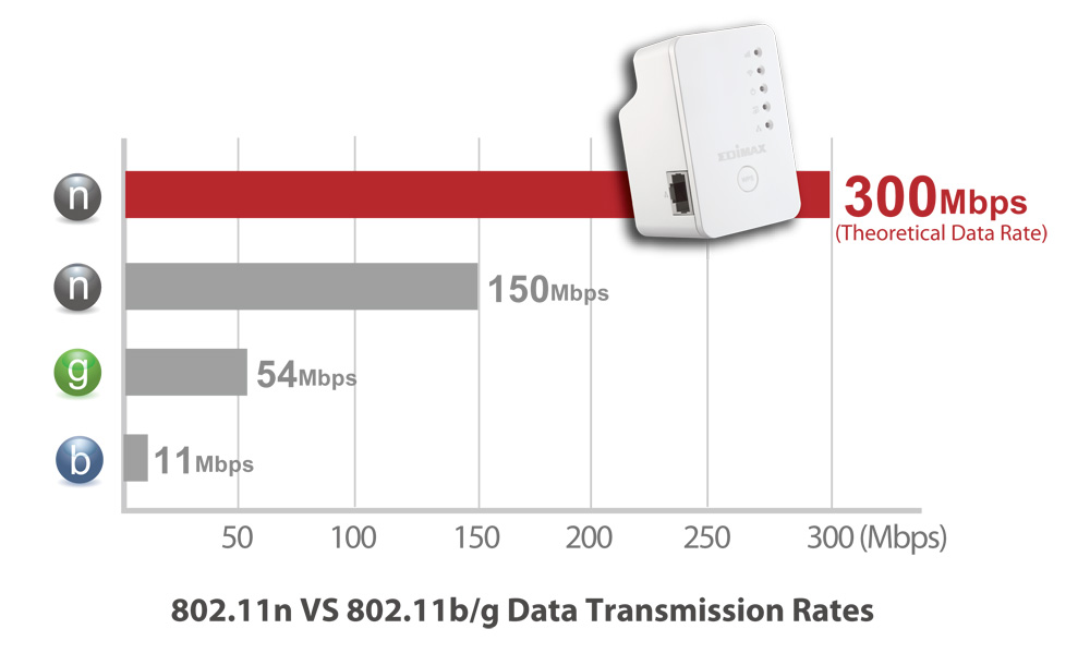 Edimax EW-7438RPn Mini Wi-Fi Range Extender, Wireless 802.11n Standard (Data Rates Up To 300Mbps)