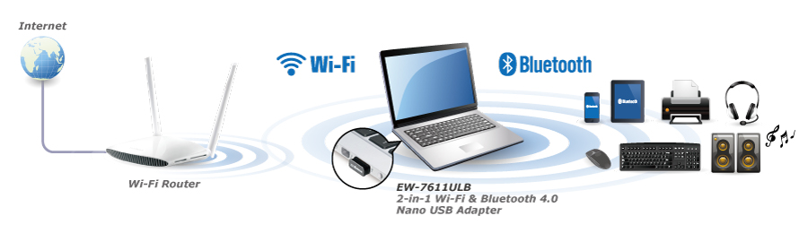 Edimax EW-7611ULB 2-in-1 N150 Wi-Fi & Bluetooth 4.0 Nano USB Adapter