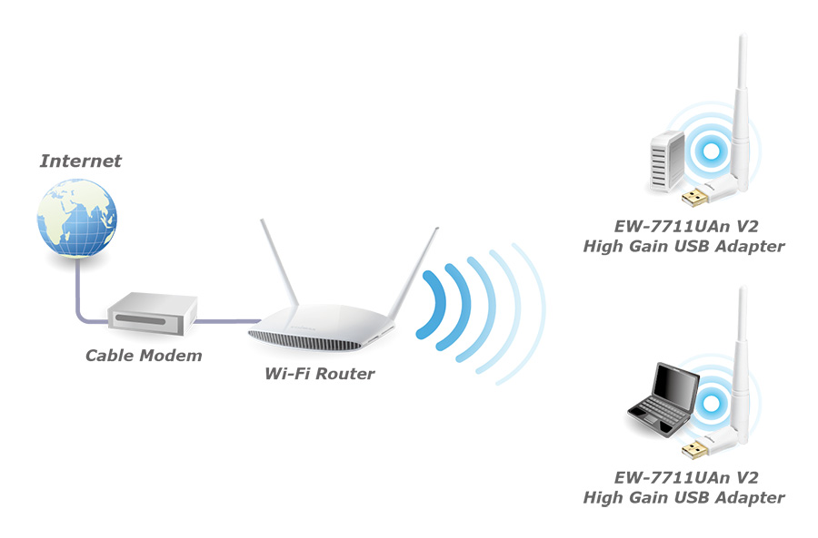 edimax - wireless adapters - n150