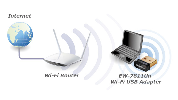 EW-7811Un Wi-Fi Nano USB Adapter, ideal for raspberry pi/pi2