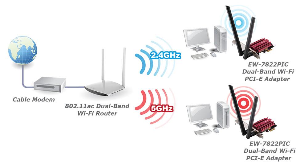 Edimax - Wireless Adapters - Ac1200 Dual-band