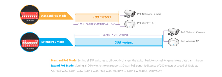 GS-1008P V2 Long Range 8-Port Gigabit PoE+ Switch with DIP Switch