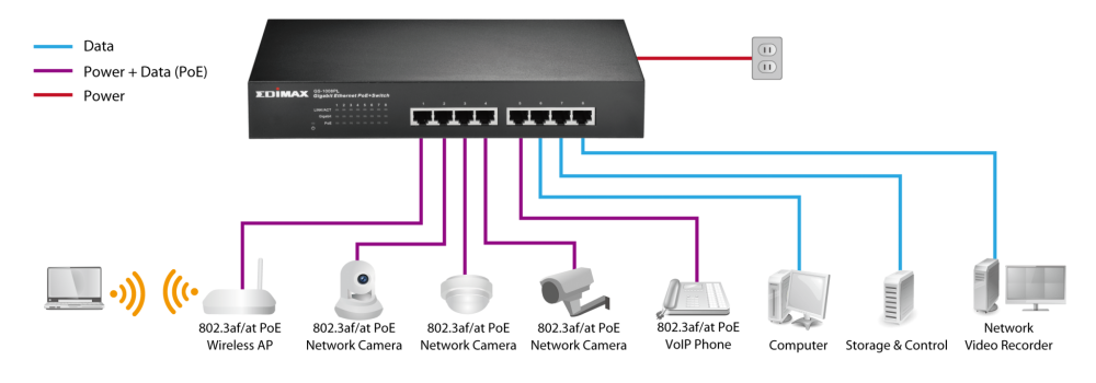 GS 1008PL_Application_Diagram edimax switches poe 8 port fast ethernet switch with 4 poe ports network switch diagram at gsmx.co