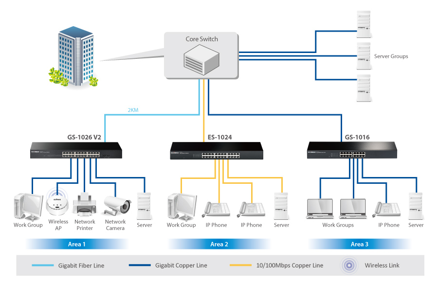 24-Port Gigabit with 2 SFP Slot Rack-Mount Switch Application Diagram