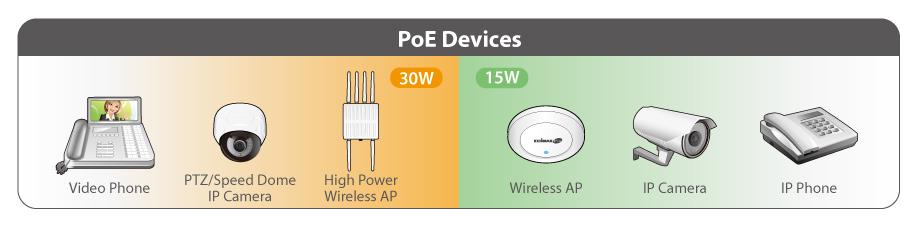 Edimax Pro GS-3008P Long Range 8-port Gigabit Web Management Switch with 4-port PoE+ Ports, long range PoE up to 200 Meters, power backfeed protection, VLAN, QoS, IGMP, Fanless