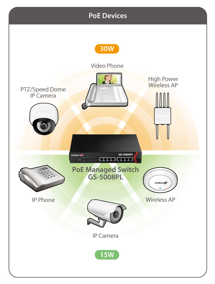 Edimax GS-5008PL 8-Port Gigabit PoE+ Web Smart Switch Application Diagram