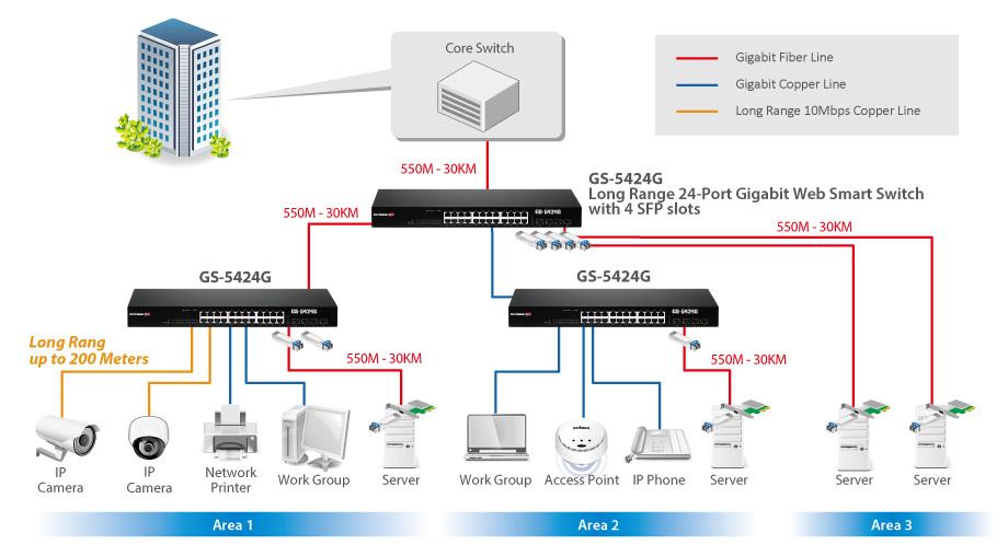 Edimax Pro GS-5424G Long Range 24-Port Gigabit Web Smart Switch with 4 SFP slots application
