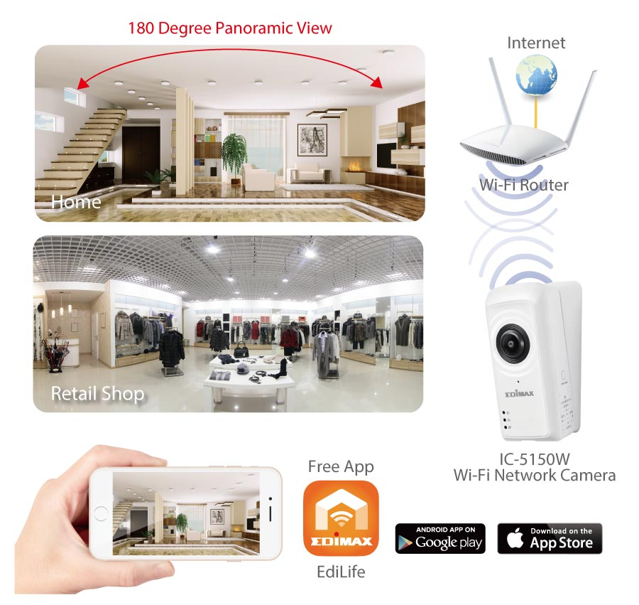 Edimax IC-5150W Smart Full HD Wi-Fi Fisheye Cloud Camera with 180-Degree Panoramic View, remote monitoring anytime anywhere, application diagram