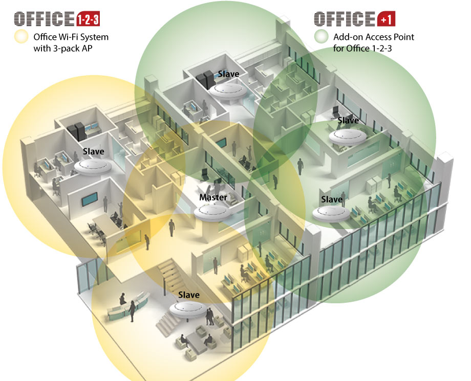Office 1-2-3 Office Wi-Fi System Expandable with Indoor and Outdoor Access Points