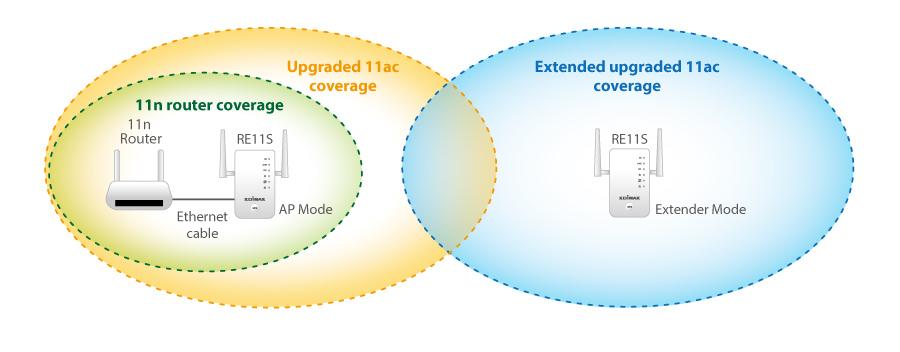 Edimax Gemini RE11 AC1200 Dual-Band Home Wi-Fi Roaming Kit, Wi-Fi Extender, Access Point, Wi-Fi Bridge, plug and play, easy upgrage, zero configuration