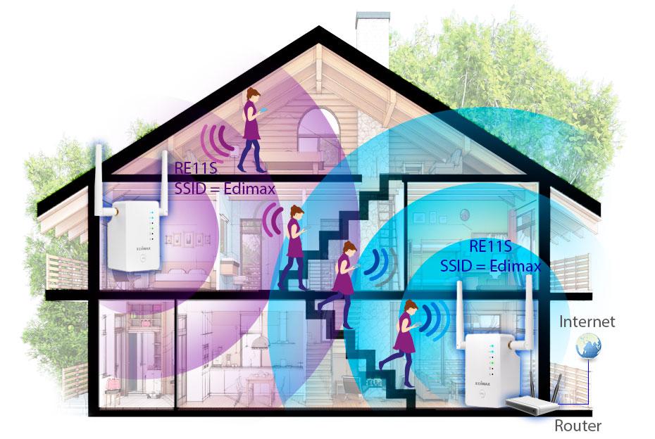 Edimax Gemini RE11 AC1200 Dual-Band Home Wi-Fi Roaming Kit, Wi-Fi Extender/Access Point/Wi-Fi Bridge, application diagram