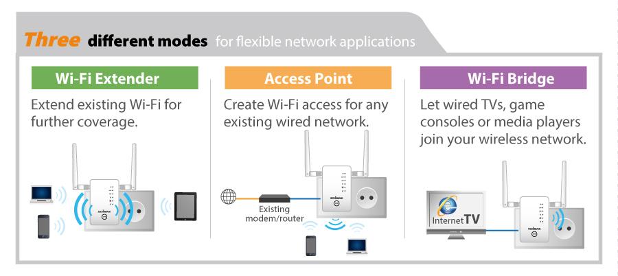 Edimax Gemini RE11 AC1200 Dual-Band Home Wi-Fi Roaming Kit, Wi-Fi Extender/Access Point/Wi-Fi Bridge, 3-in-1 mode