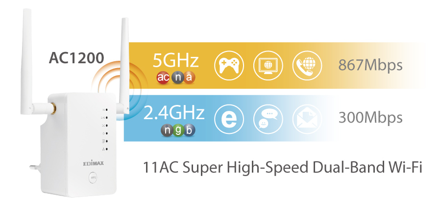 Edimax Gemini RE11 AC1200 Dual-Band Home Wi-Fi Roaming Kit, Wi-Fi Extender/Access Point/Wi-Fi Bridge, AC1200