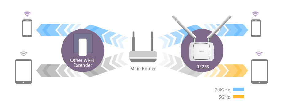 Gemini RE23S - AC2600 Dual-Band Home Roaming Wi-Fi Extender
