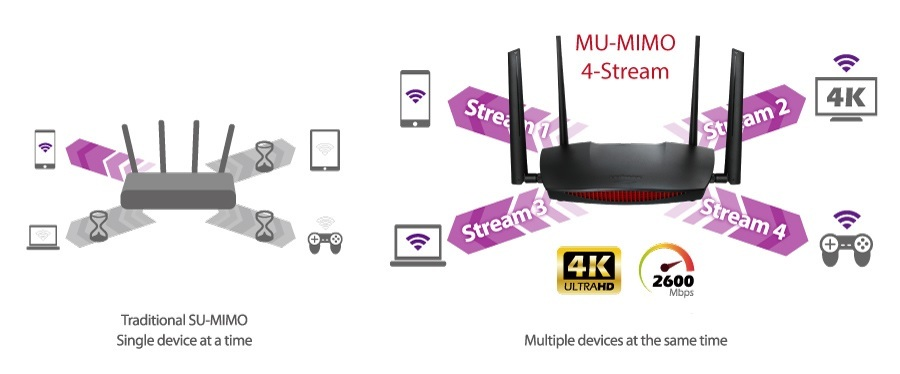 AC2600 Home Roaming Wi-Fi Router with MU-MIMO - EDIMAX