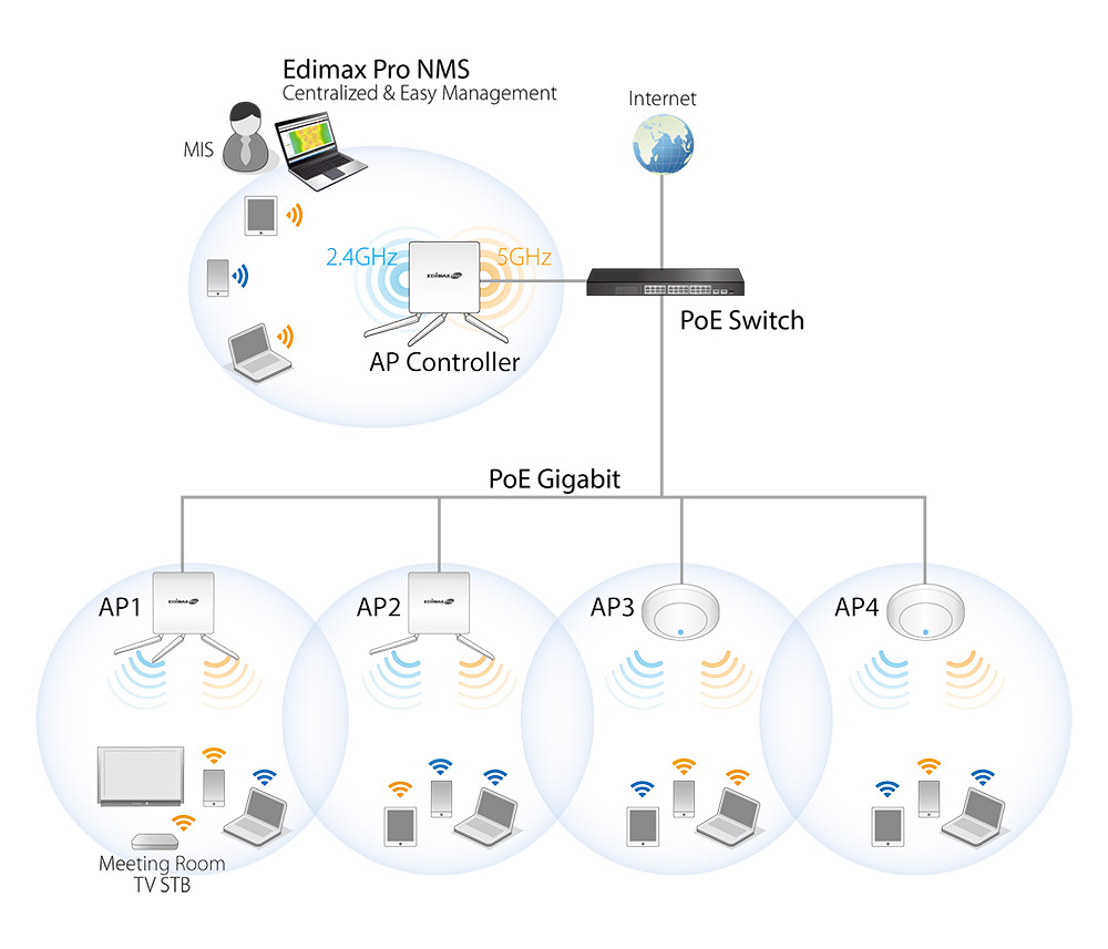 Edimax Pro Network Management Suite (NMS)