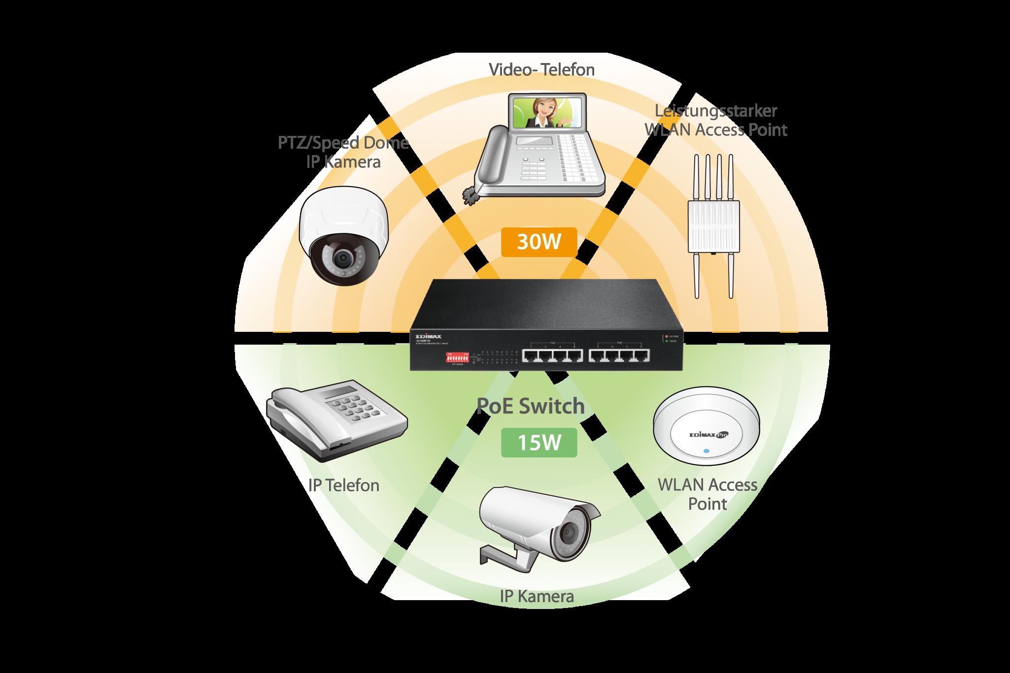 8-Port Fast Ethernet PoE+ Switch mit DIP-Schalter - EDIMAX