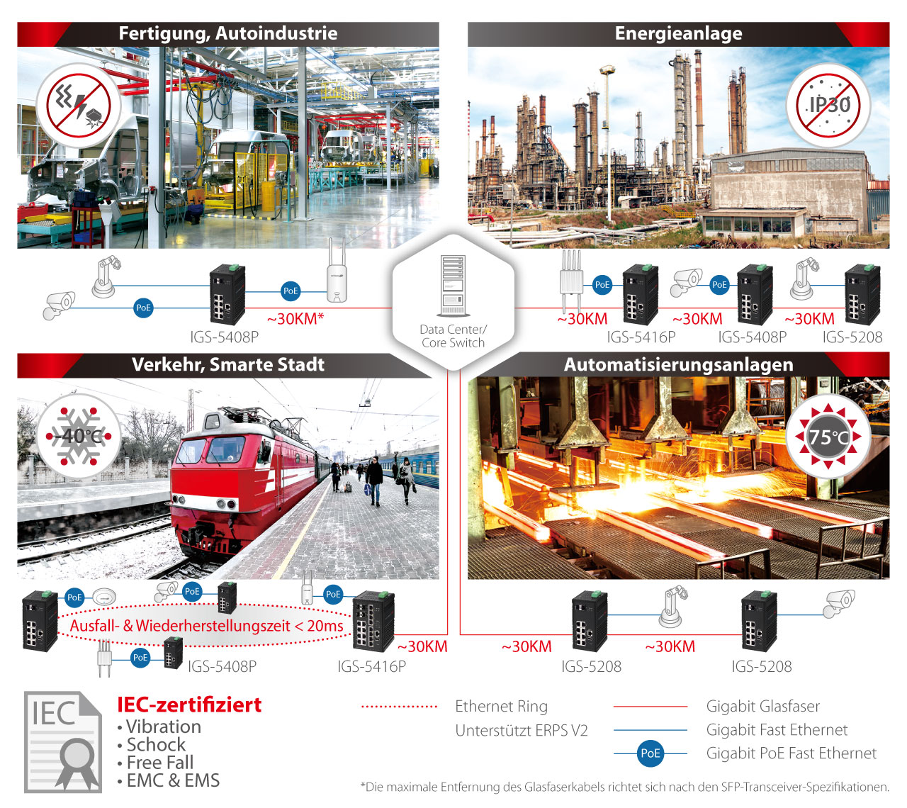 Edimax Pro Industrial Switch, robust, durable, rugged, ruggedized, manufacturing, automotive, energy plant, transportation, smart city, factory automotation