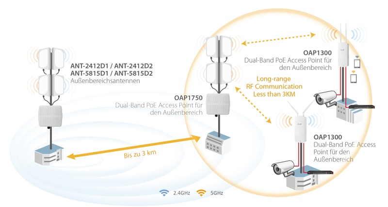 Edimax Pro OAP1300 2 x 2 AC1300 Dual-Band Outdoor PoE Access Point long range solution